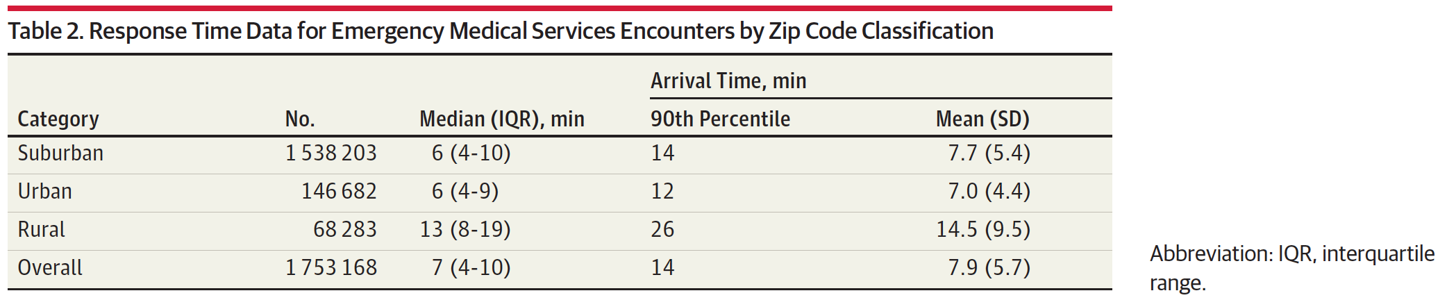 Page 2 Truthsabouthealthcare Wiring Specialties Coupon Code And Heres Validation For Ambulance Response Time A Table From Study That Determined Times In Urban Suburban Rural Areas